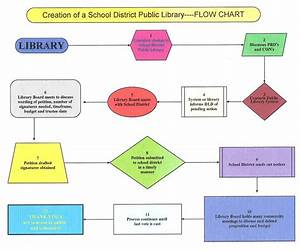Increasing Autonomy  Rechartering Your Public Library