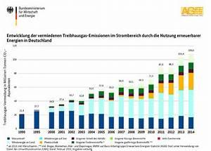 Co2 Einsparung Berechnen : co2 einsparung durch windkraft pro windkraft niedernhausen ~ Themetempest.com Abrechnung