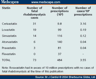 statin safety  perspective maximising  riskbenefit