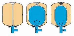 Reservoir A Vessie 200l : vessie r servoir et vessie surpresseur pour l 39 installation hydraulique ~ Nature-et-papiers.com Idées de Décoration