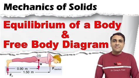 Equilibrium Free Body Diagram Coplanar Concurrent