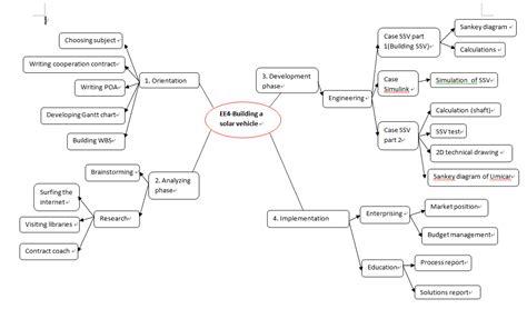Example Work Breakdown Structures - download templates in