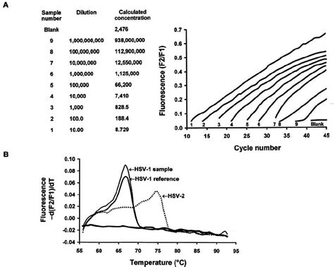 Fig. 4. Quantitative Real-time Pcr With Melting Curve