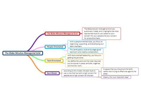 blake mouton managerial grid mindgenius mind map