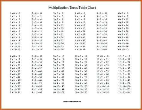 Multiplication Table Printable Chart Times 20 X Andromedarinfo