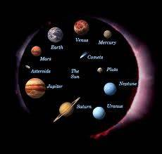 Planets In Our Solar System In Order From The Sun