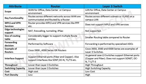 difference between router and layer 3 switch ip with ease ip with ease