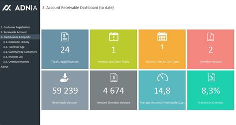 accounts receivable dashboard template https