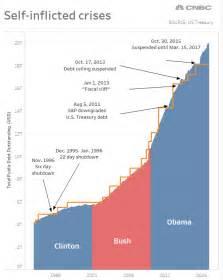 Debt Ceiling Graph 2017