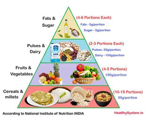 vitamin herbalife indian vegetarian food pyramid www pixshark images