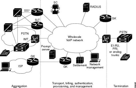 Designing Long Distance Voip Network Cisco