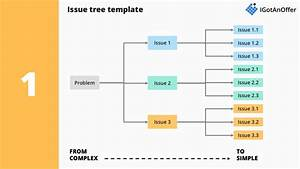 Issue Trees How To Use Them In Case Interviews Igotanoffer