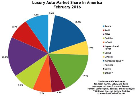 Top 15 Bestselling Luxury Vehicles In America February