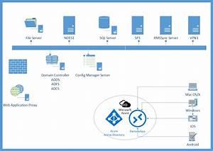 Azure Remoteapp - The Final Part  3        At Last
