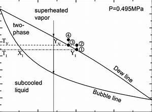 Phase Equilibrium  Temperature