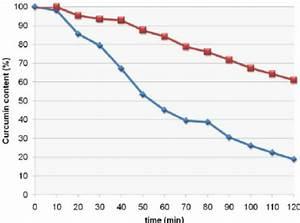 Stability Test Of Curcumin Micelle Versus Curcumin