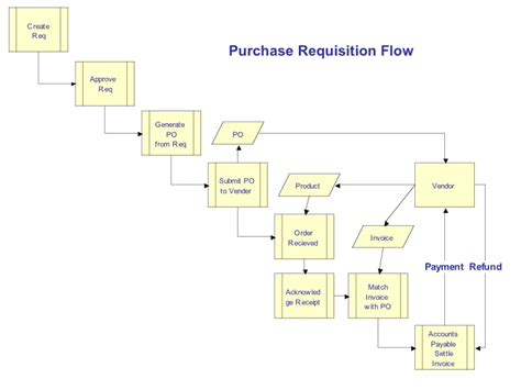 procurement process creating  sourcing plan