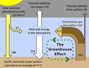 Greenhouse Effect  U2013 Sankey Diagrams