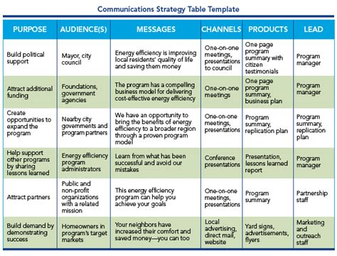 comms strategy template program design customer experience communicate impacts residential program solution center