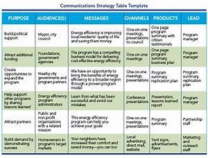 Program Design  U0026 Customer Experience  U2013 Communicate Impacts