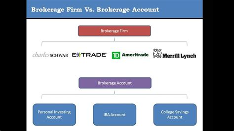 brokerage account comparison brokerage firms vs brokerage accounts margin vs