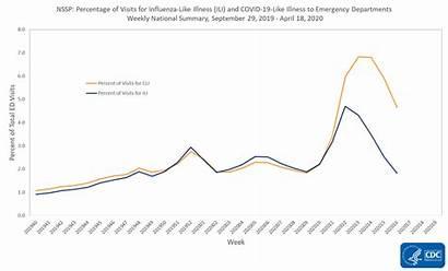 Covid Cdc Illness Influenza Coronavirus Ili Graph
