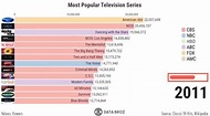 Visualization Of The Most Watched US Television Series ...