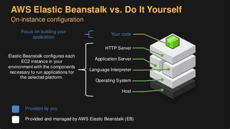 aws elastic beanstalk running microservices  docker