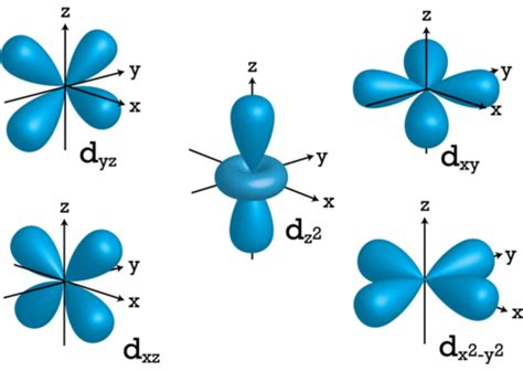 savvy-chemist: Ionization Energy (5) Orbitals and the