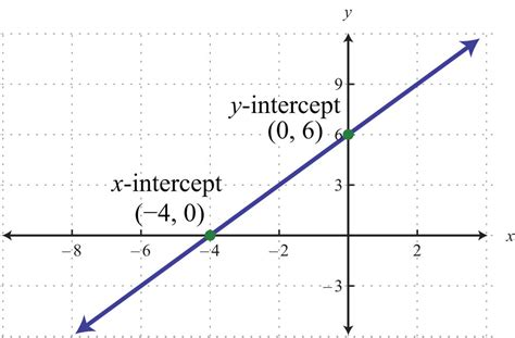 finding x and y intercepts from a graph worksheet graph using intercepts