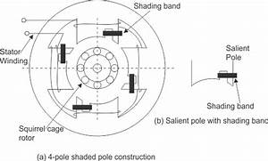 How Does The Shaded Pole Induction Motor Work
