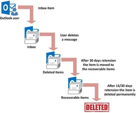 Office 365 Outlook Deleted Items by The Office 365 Exchange Backup Solution From Netsolid
