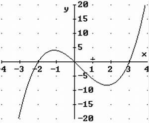 Nullstellen Berechnen Ganzrationale Funktionen : beispiele f r ganzrationale funktionen undihre graphen ~ Themetempest.com Abrechnung