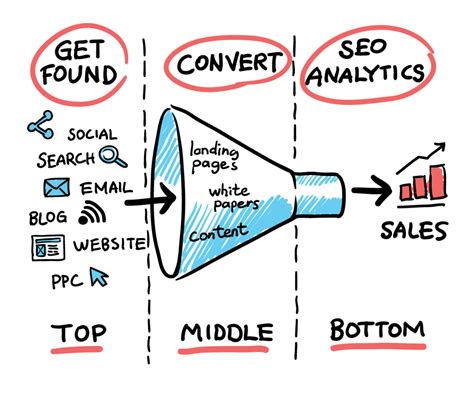 7 Tips for Generating Top of the Funnel Leads | Salesfusion
