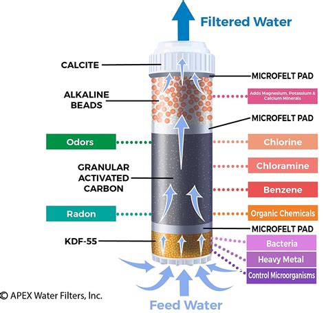 water filter reviews countertop filtration systems
