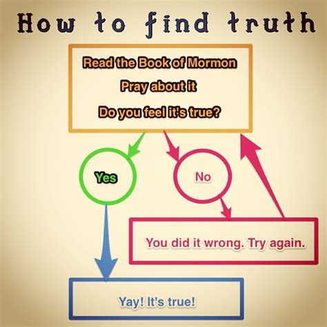 How To Find Truth  Just Another Apostate. Online School For Child Care. Outsource Technologies Inc How To Form A Reit. Balance Transfer Fee Definition. Saving For Retirement In Your 20s. Subject To Real Estate Investing. Best Video Hosting For Business. Latest Version Of Android For Tablets. Credit Report Problems Computer Science Facts