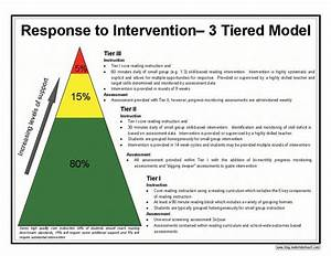 Rti 3 tiered model great description of each tier and how for Response to intervention templates