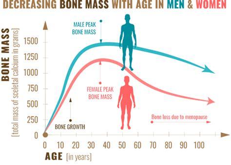 bone health common bone conditions