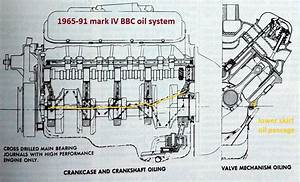 Small Block Chevy Water Flow Diagram