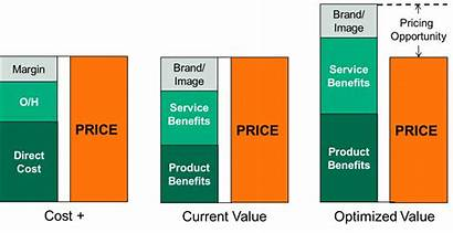 Pricing Value Based Cost Strategy Plus Strategies