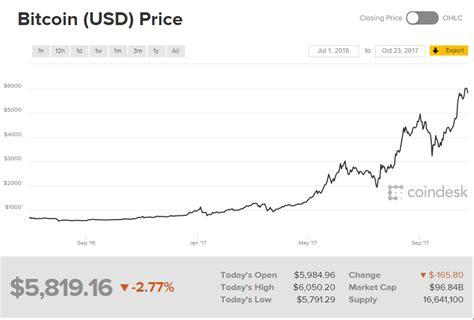 bitcoin rate summary star coin codes november  january