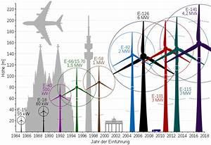 Wirkungsgrad Windkraftanlage Berechnen : datei enerconsizes wikipedia ~ Themetempest.com Abrechnung