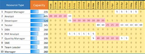 capacity planning template excel  capacity
