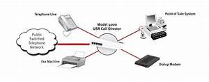 Usr    Usr4000 Call Director