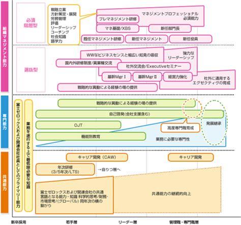 人材育成の取り組み : 人材に関する考え方と取り組み : 企業情報 : 富士ゼロックス
