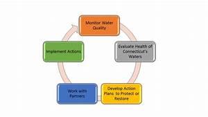 DEEP: Integrated Water Resource Management