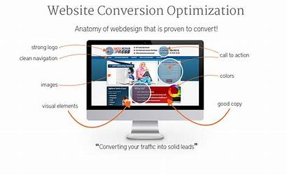 Optimization Website Conversion Web Ecommerce Rate Results