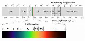 Every Eye Color Chart Vibgyor Colours Visible Spectrum Wavelength And Frequency