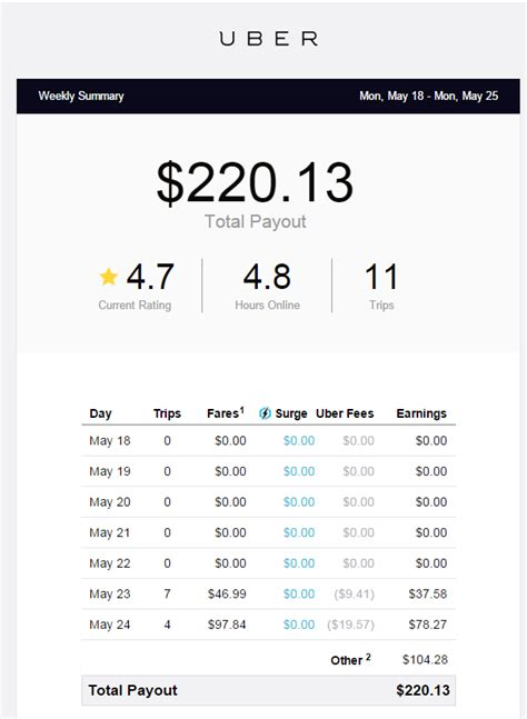 weekly earnings statement yahoo image search results