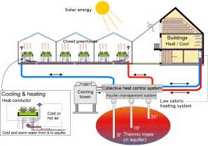energy efficient house design greenhouse can we link the resource flows of